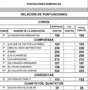 Puntuación Semifinales 2015
